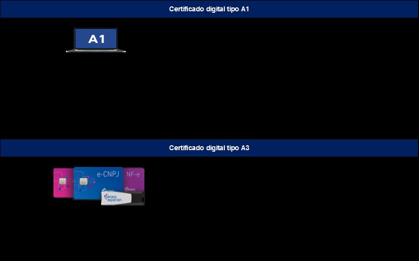 Diferenças dos Certificados Digitais A1 e A3